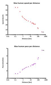 Human_speed_distance_portrait