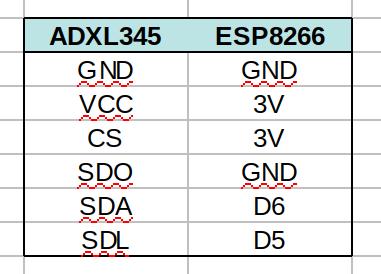 Interfacing the ESP8266/ESP32 Microcontroller with ADXL345